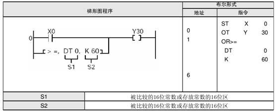 松下fp2 plc逻辑运算指令or使用举例